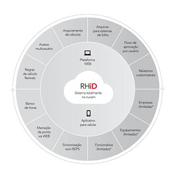 Software para Controle de Ponto Control iD RHiD